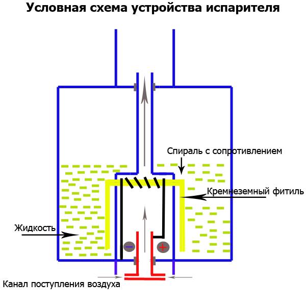 Условная схема устройства испарителя